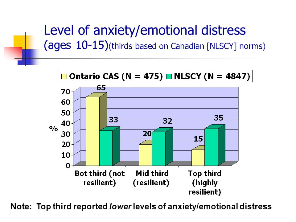 Level of anxiety/emotional distress (ages 10-15)(thirds based on Canadian [NLSCY] norms)